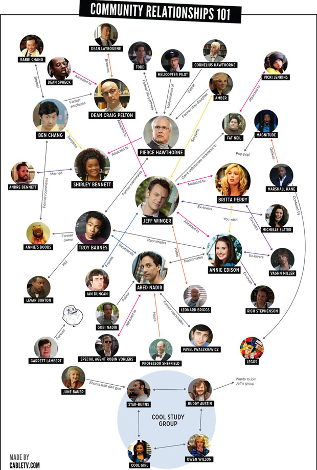 Community Relationships Chart