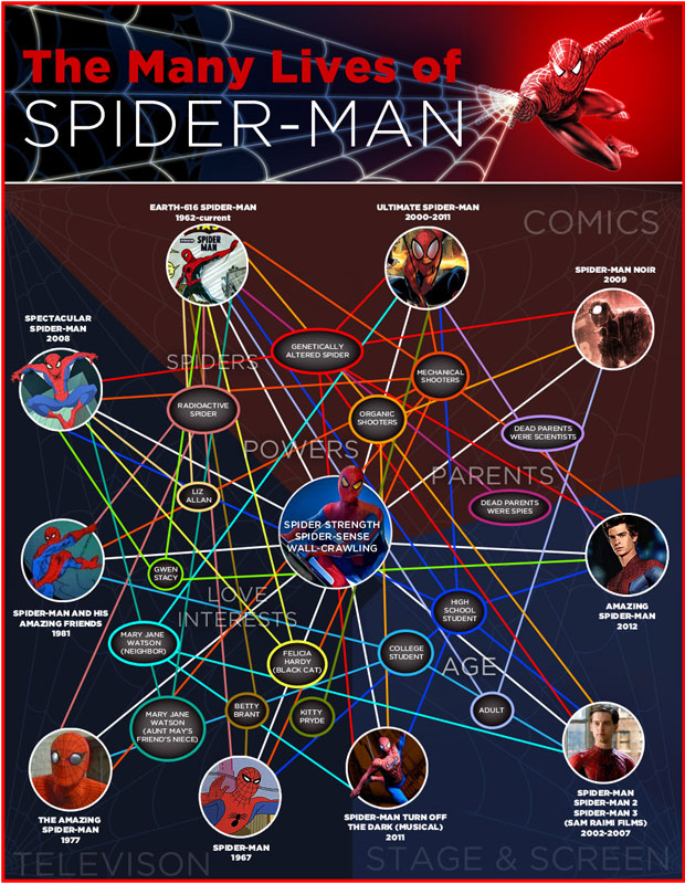 Spider-Man 101 - The Tangled Web Of His Loves, Powers And More